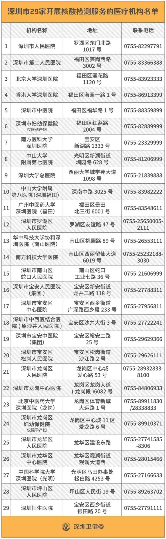 深圳核酸檢測醫院名單有哪些