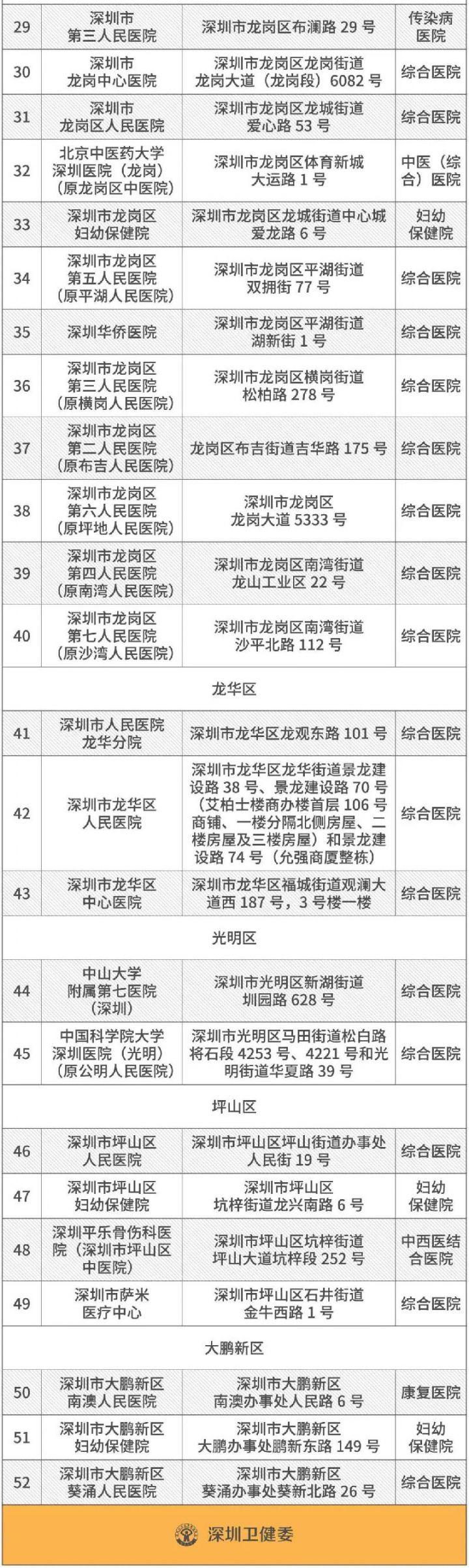 深圳52家开设发热门诊的医院名单一览
