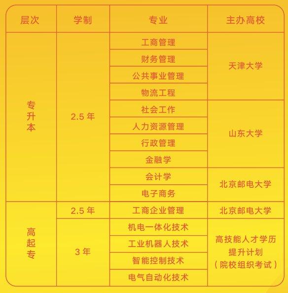 2020年深圳工会圆梦计划报名指南