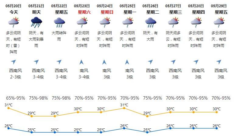 2020年5月20日深圳天气多云间阴天 有短时阵雨