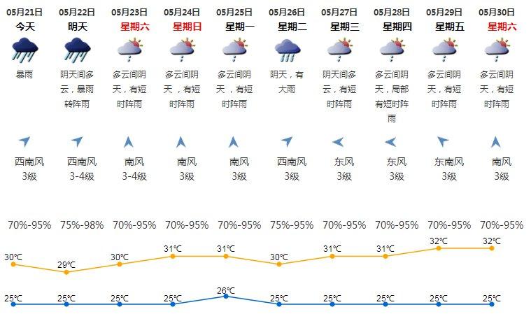 2020年5月21日深圳天气暴雨 气温25