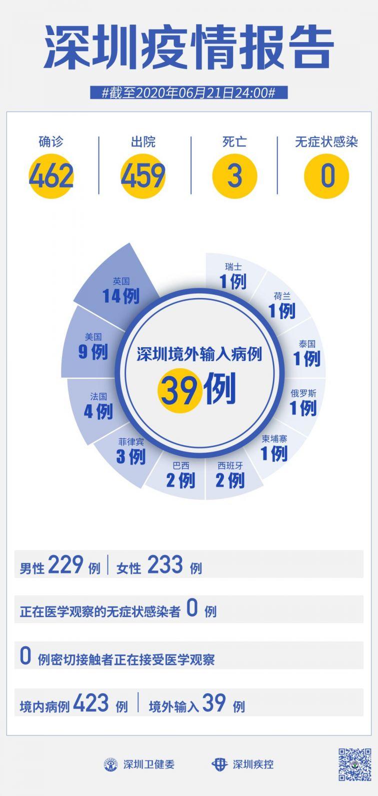 """6月22日深圳新冠疫情最新消息 连续52天""""0新增"""""""