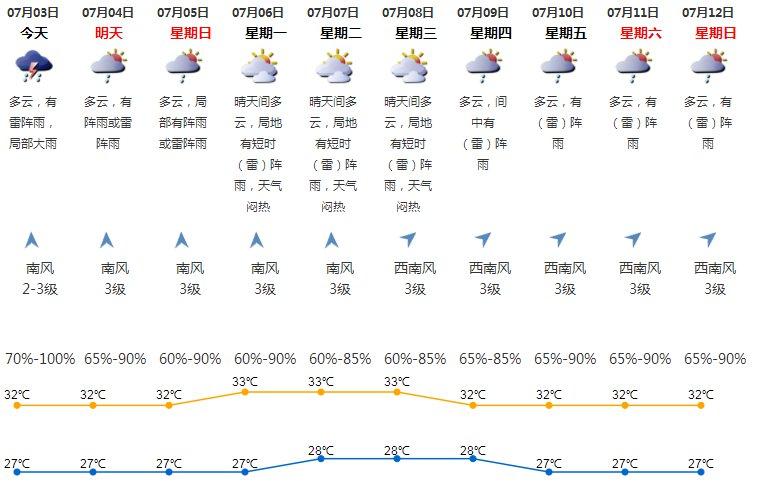 天兔台风动态_2020年7月3日深圳天气多云有雷阵雨- 深圳本地宝