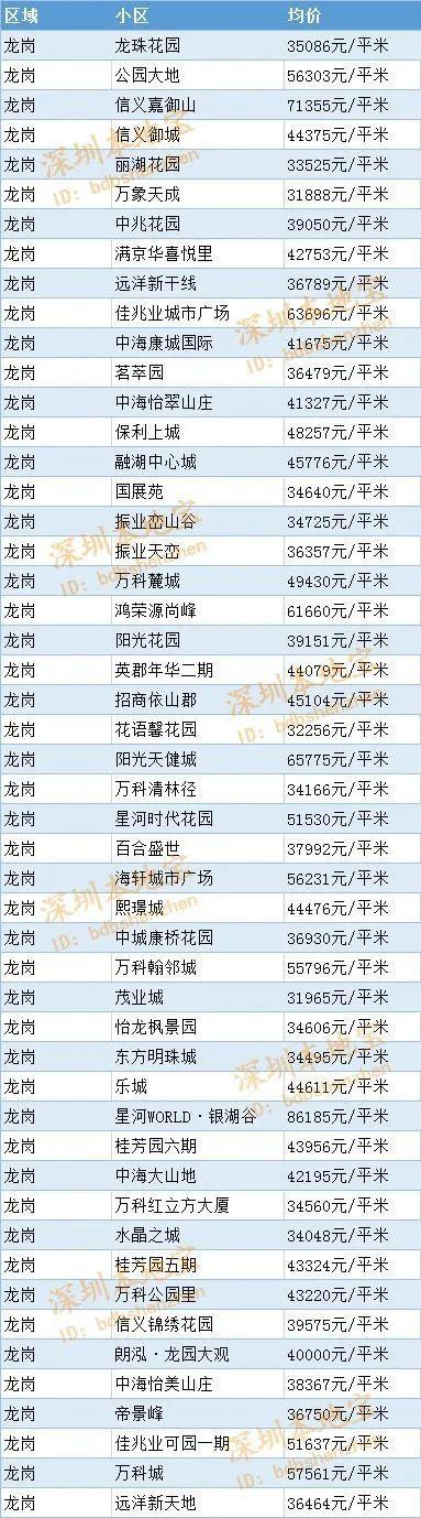 2020年7月深圳龙岗区二手房房价多少