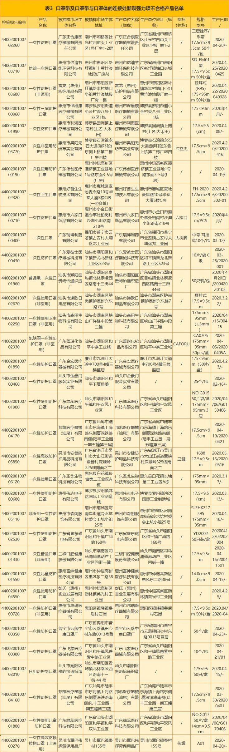 廣東公布不合格口罩名單(最新消息)