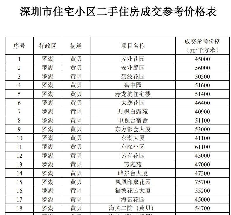 深圳市建立二手住房成交参考价格发布机制