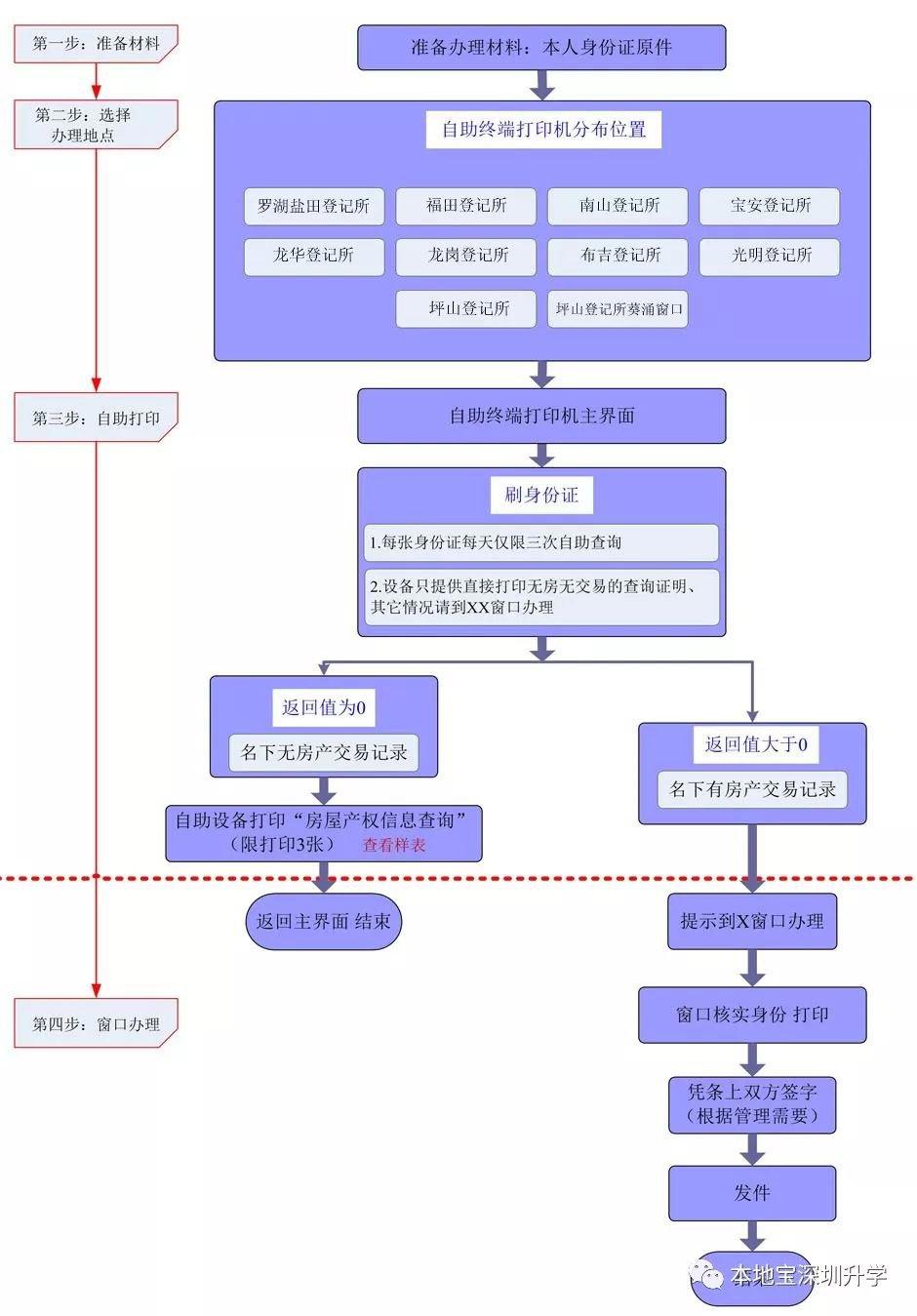 深圳無房證明現場打印流程(附流程圖)