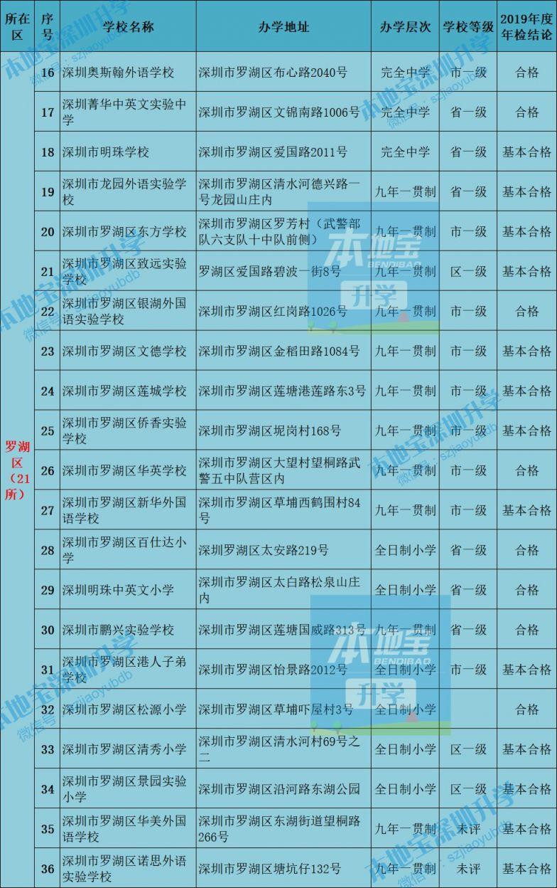 最新深圳10区民办学校汇总表(名单 地址 等级 年检)