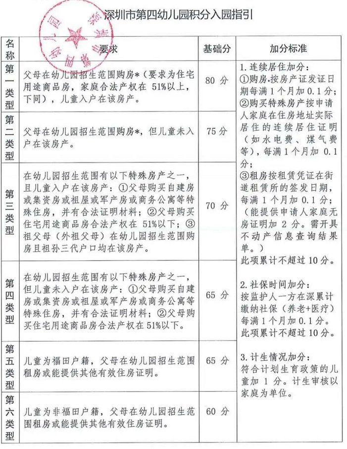 深圳市第四幼兒園2020年秋季學期招生簡章