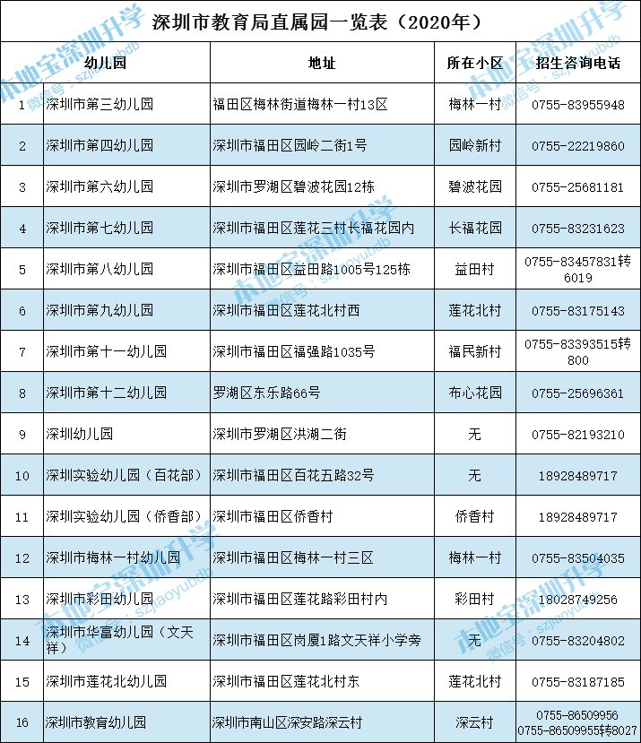 深圳市教育局直屬幼兒園名單、地址、電話一覽表