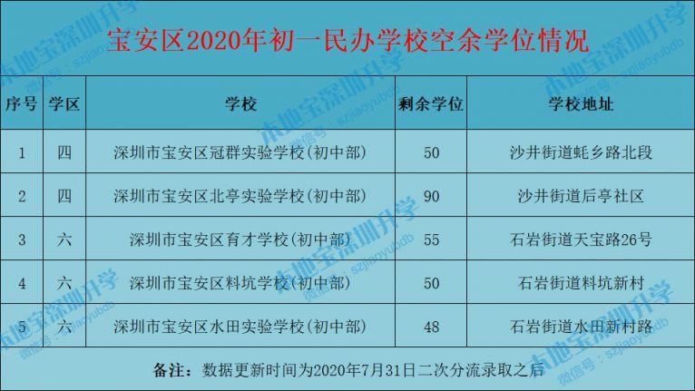 2020年宝安区民办第三批招生学校名单汇总