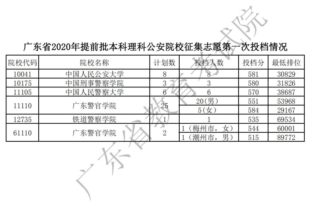 广东2020年高考各高校投档分数线汇总(持续更新)