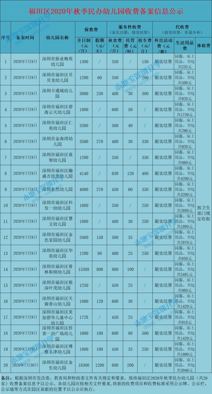 深圳各区幼儿园收费最新标准汇总(保教费+服务性收费+代收费)