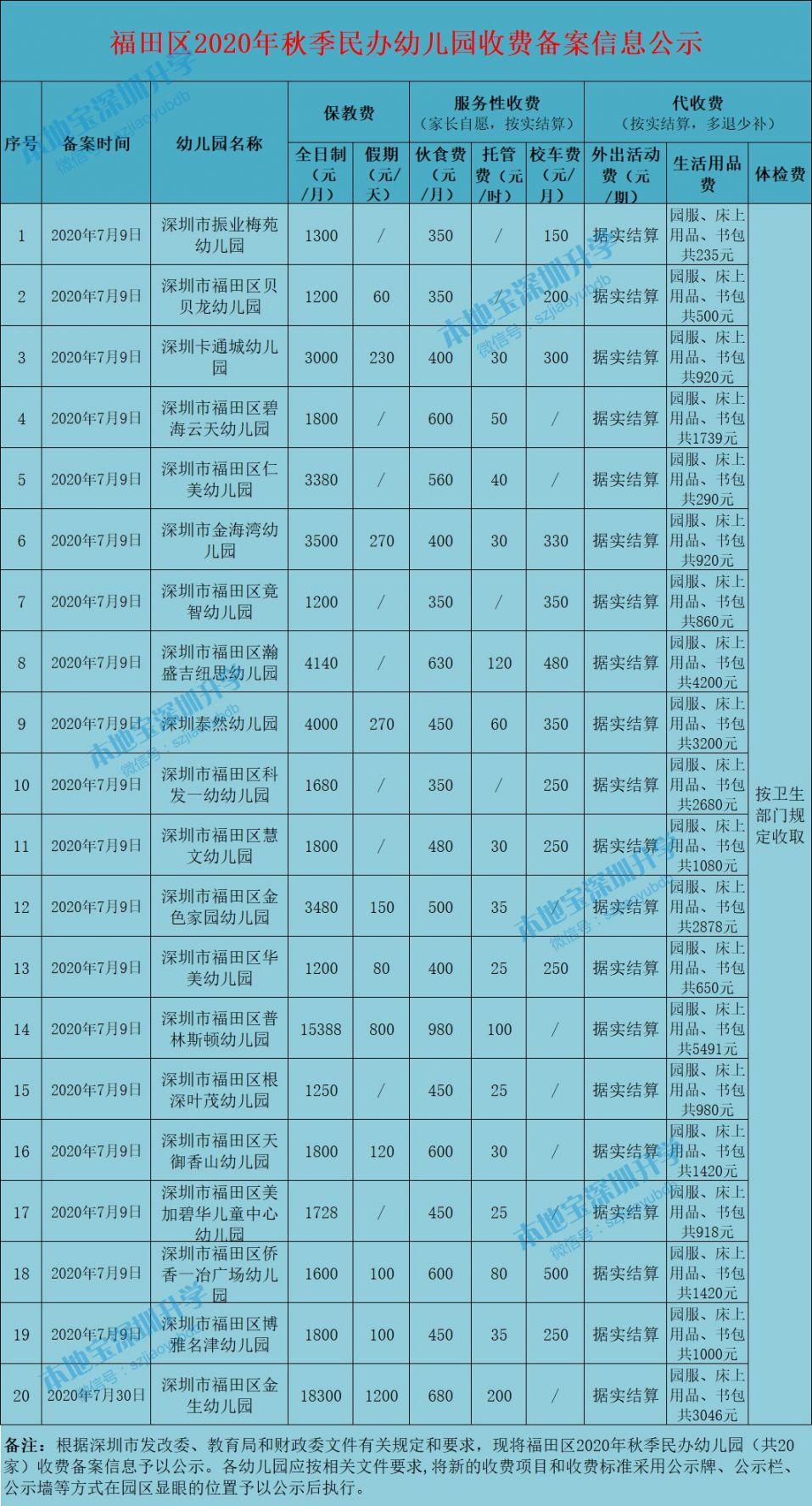福田区2020年秋季民办幼儿园收费备案信息公示