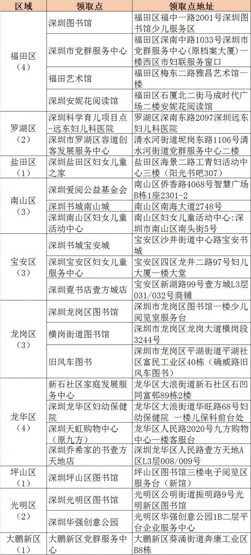 深圳免费阅芽阅读包领取地点一览表