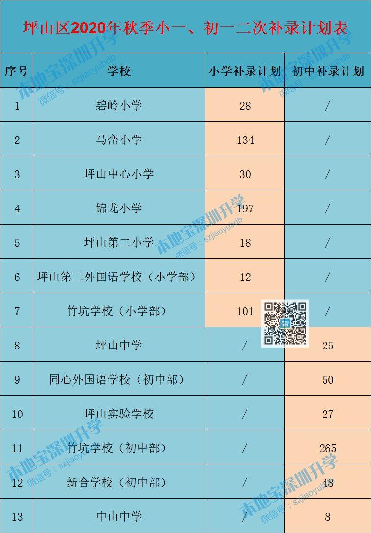 深圳各區小一初一錄取分數線匯總(2021年學位申請參考)