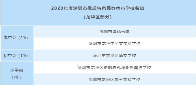 龍華區5所民辦學校獲市級表彰 入選優質特色中小學