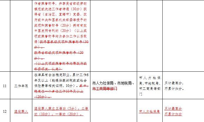 2016天津积分落户分值表(新旧对照表)