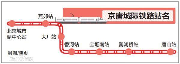 京唐城际铁路走向