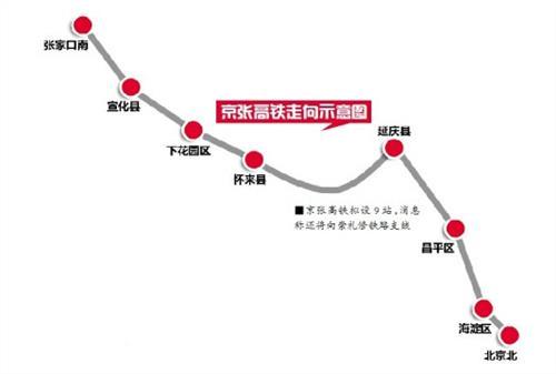 京张高铁站点分布