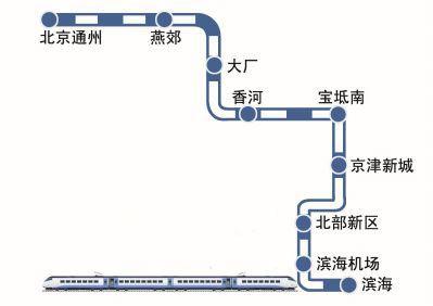 京滨城际铁路沿线站点分布