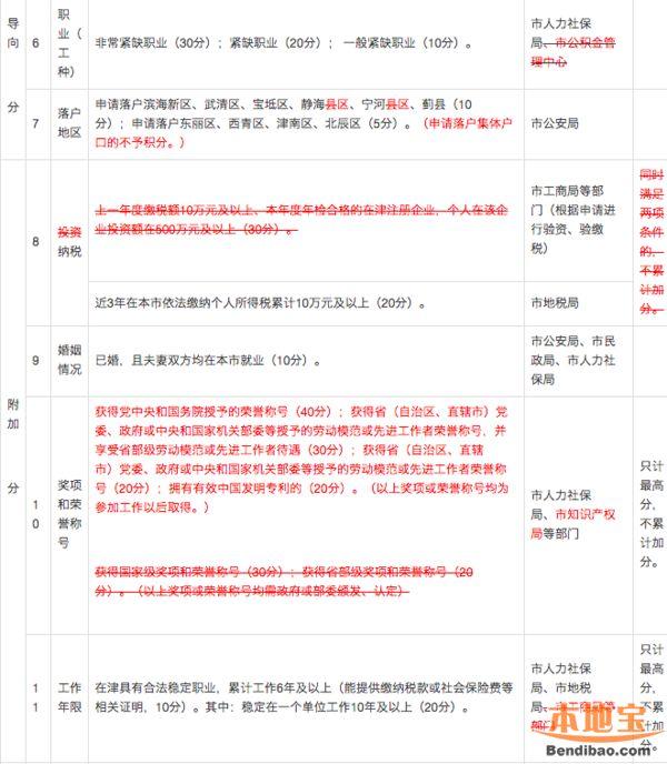 落户帮:2016年天津积分落户分值表(新旧对照)