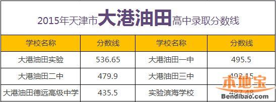 2015年滨海新区各高中录取分数线-天津本地宝高中议论文活得精彩图片