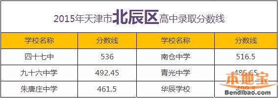2015年美国北辰区高中录取中考分数线高中天津v高中图片