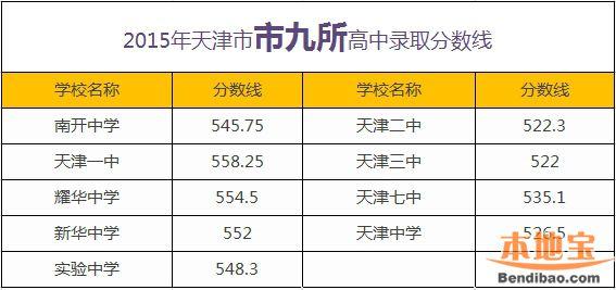天津市内六区专区录取分数线(高中教育)-天津高中教育更新不断图片
