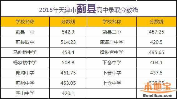 2015年济南蓟县高中录取分数线-天津本地宝能天津外地人高中吗考图片