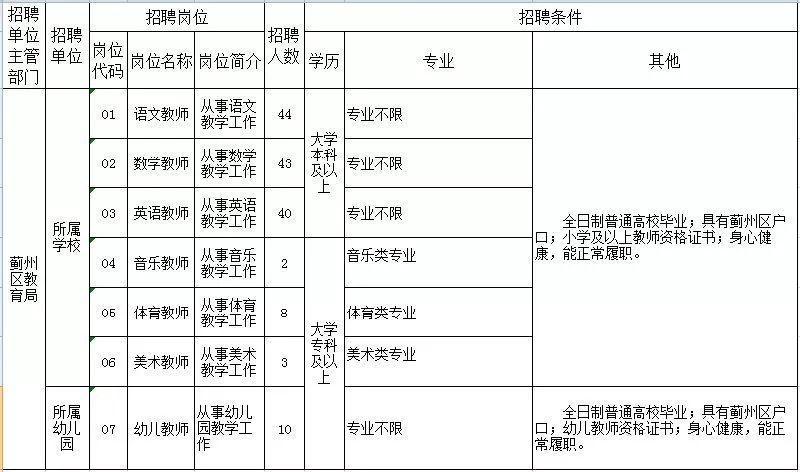 2018年蓟州区招聘教师150人(招聘公告)
