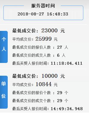 8月天津小客车竞价最低成交价 平均成交价