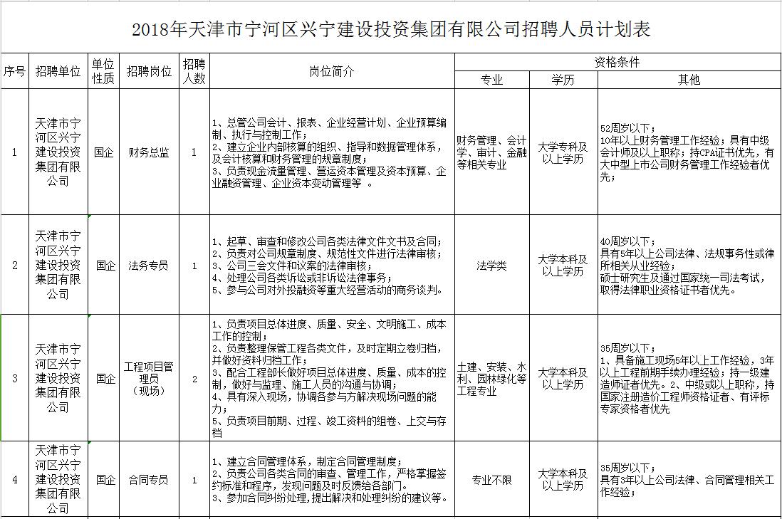 2018天津宁河区兴宁建设投资集团招聘简章