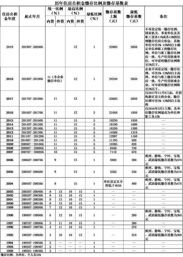 天津公积金缴存基数最低多少