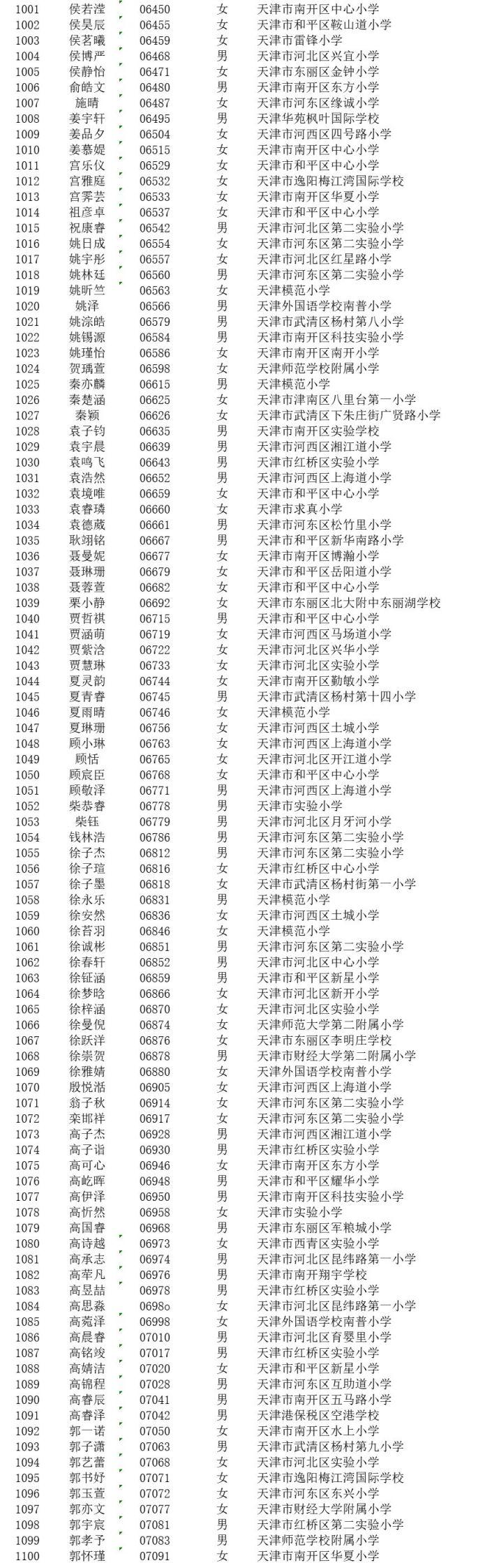天津小外隨機派位名單2021