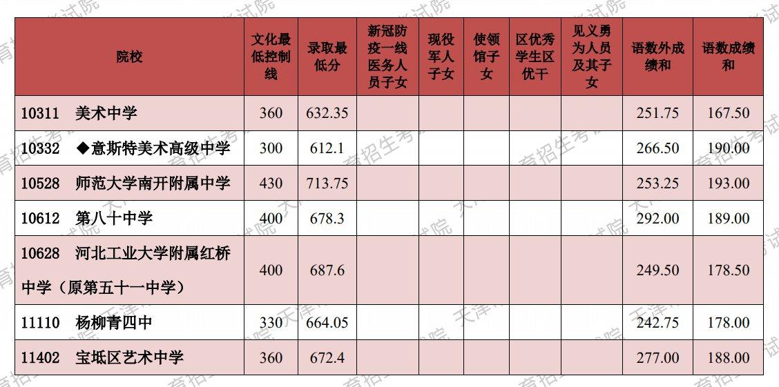 2021天津藝術類高中中考錄取分數線