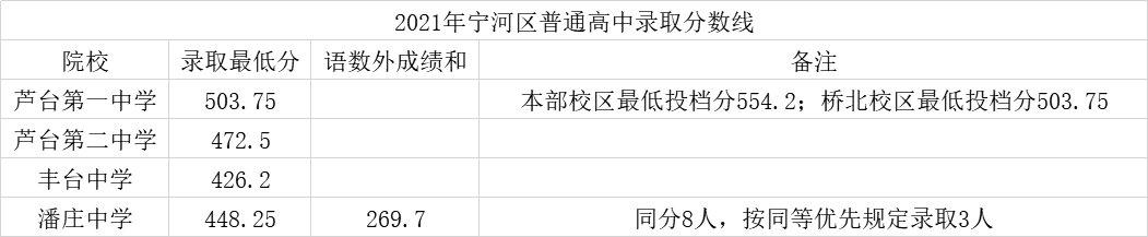 天津高中錄取分數線2021是多少