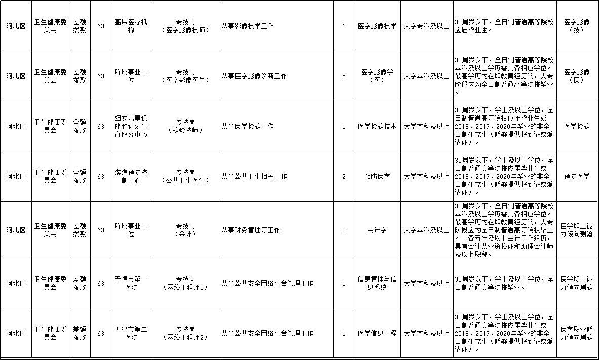 2020年天津河北区卫健委系统招聘公告 岗位要求(63人)