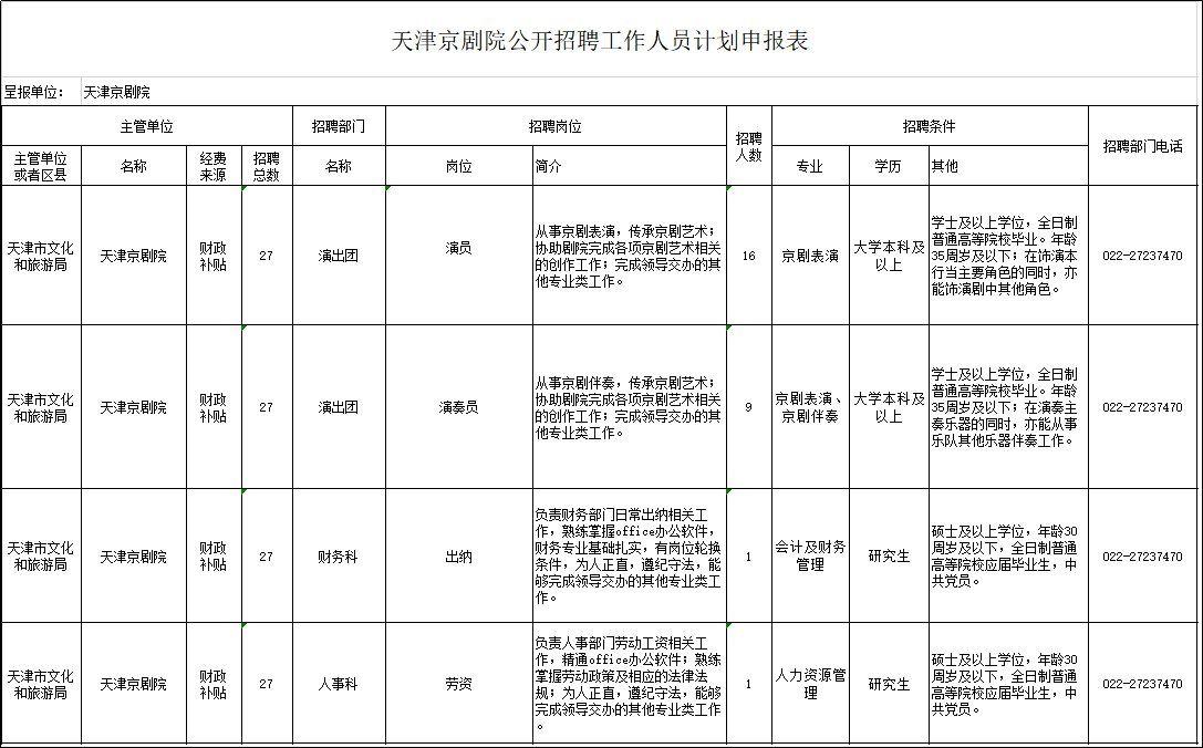 2020年天津京剧院27名工作人员招聘详情(附招聘岗位详情)