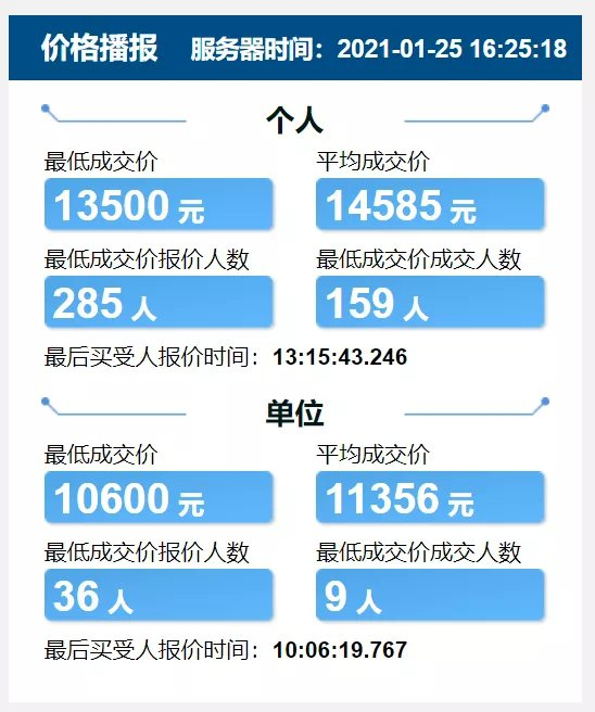 2021天津競價每月價格表