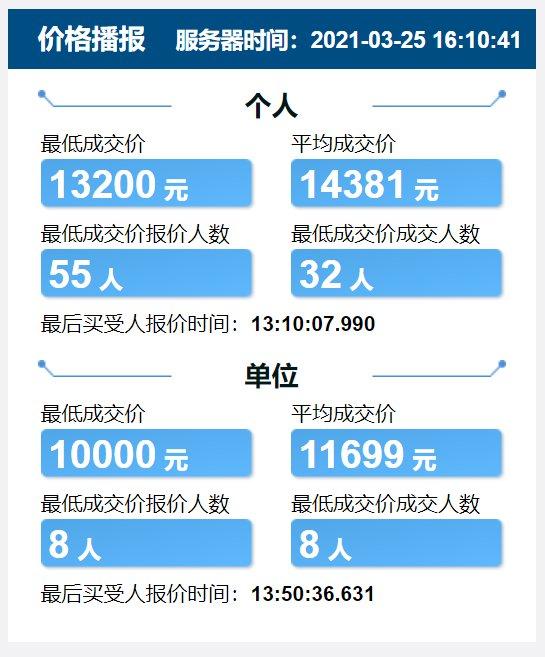 2021天津競價每月價格表(持續更新)