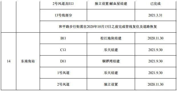 天津地鐵4號線南段工程站點位置詳情