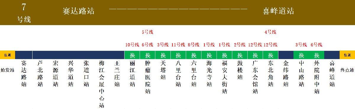 天津地鐵7號線換乘圖