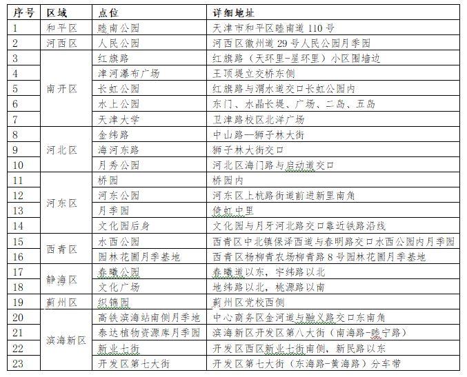 2019天津月季花观赏地点