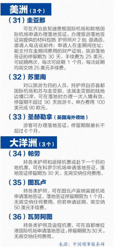对中国免签落地签国家图解 最新