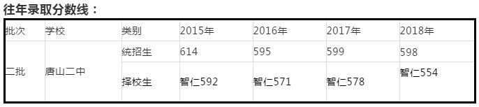 老虎机游戏:中考各高中历年录取分数线(2015-2019)