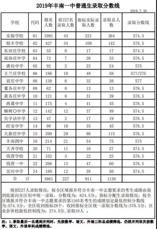 2019老虎机游戏:高中中考录取分数线