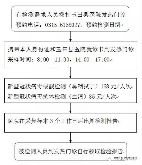 老虎机游戏:玉田县医院核酸检测服务流程