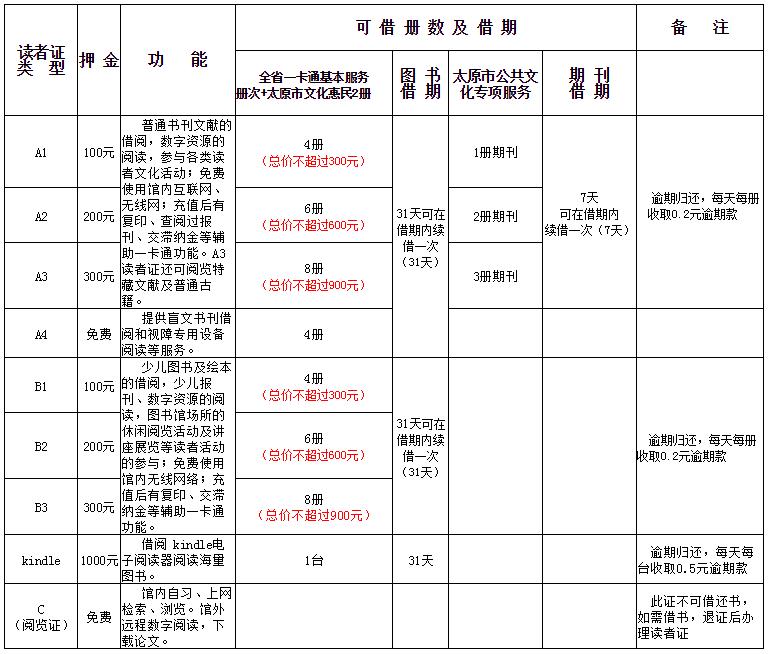 太原市图书馆读者证办理指南()