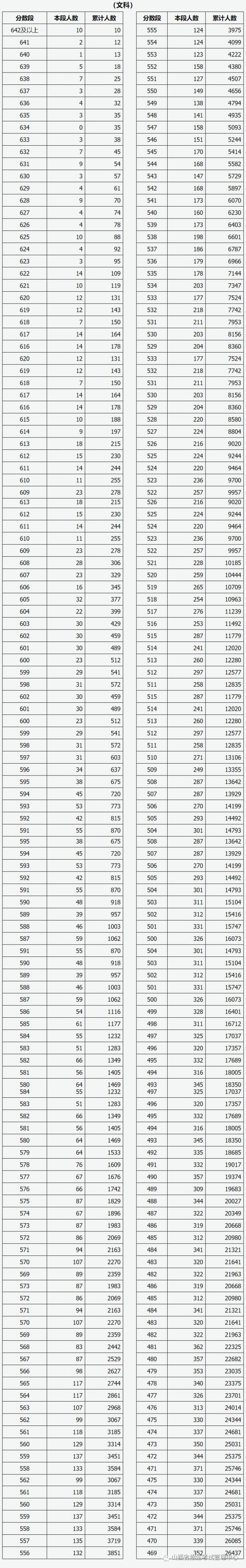 2020山西省高考成绩一分一段表